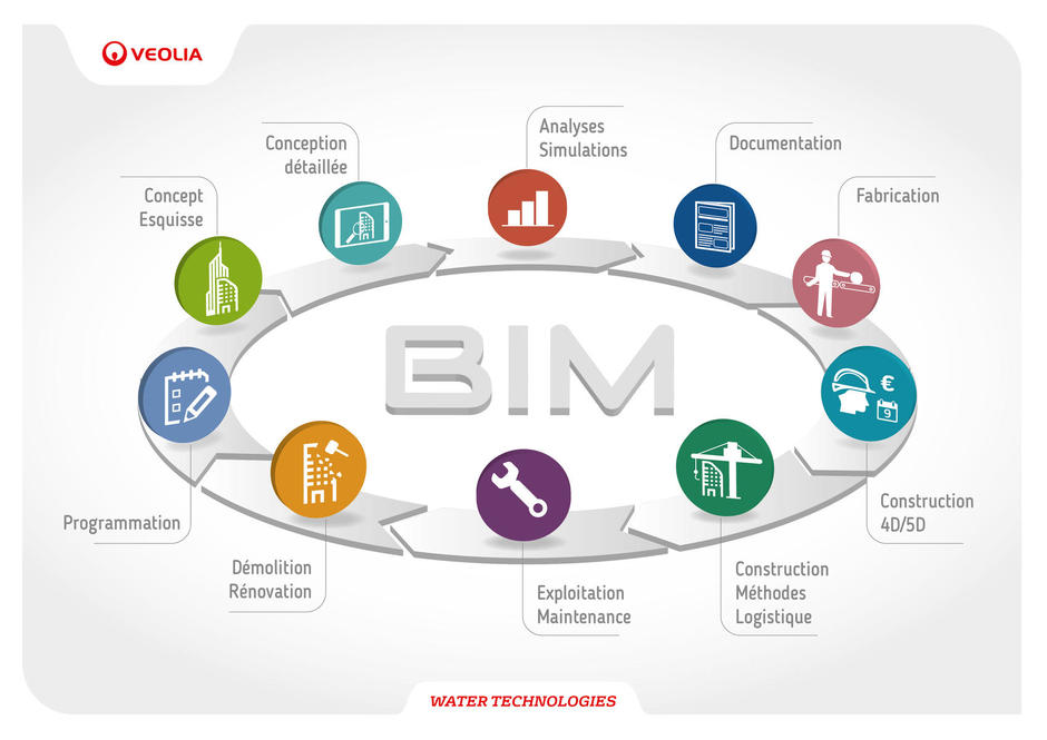 BIM cycle de vie